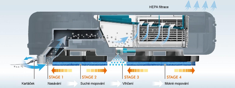 Kompleksowe czyszczenie w 4 krokach