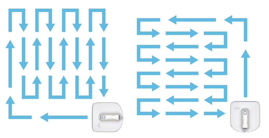 Dwa rodzaje ruchu