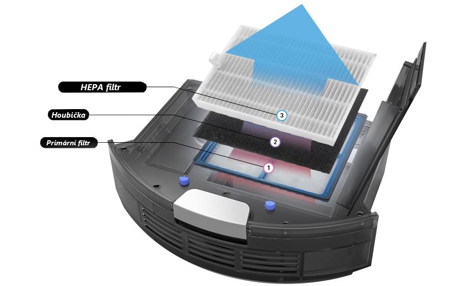 Potrójna filtracja z HEPA filtrem