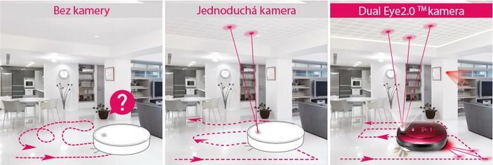 Inteligentny system czyszczenia Dual Eye 2.0